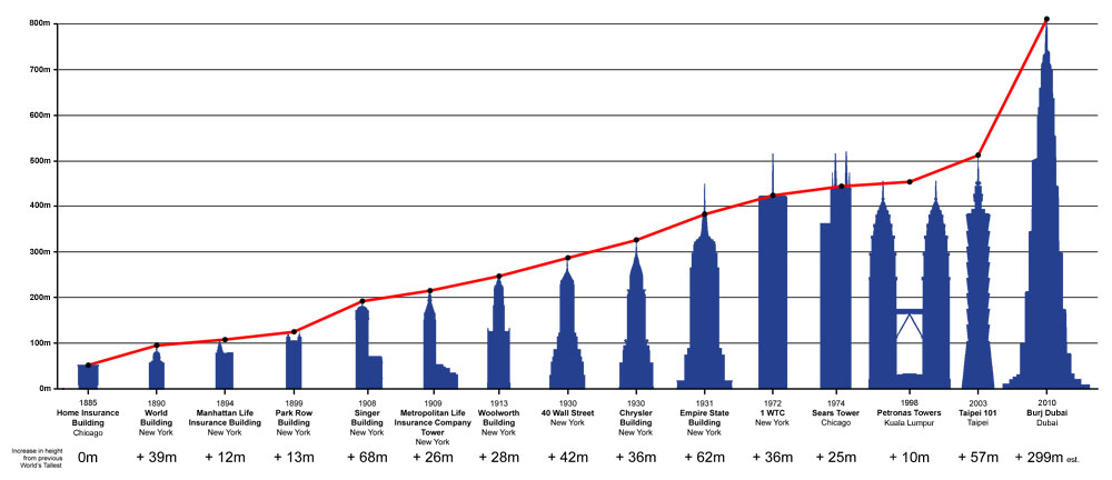 Tallest Buildings In The World Structural News